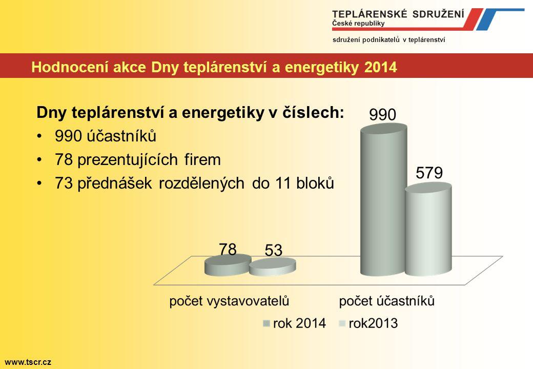 sdružení podnikatelů v teplárenství www.tscr.cz Hodnocení akce Dny teplárenství a energetiky 2014 Dny teplárenství a energetiky v číslech: 990 účastníků 78 prezentujících firem 73 přednášek rozdělených do 11 bloků