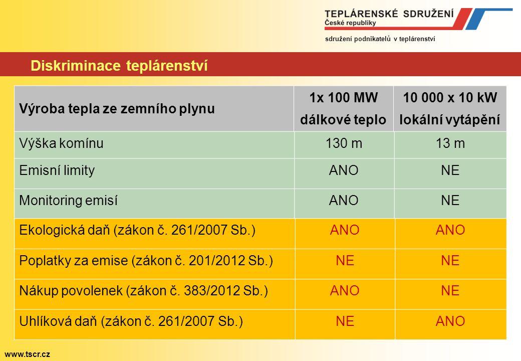 sdružení podnikatelů v teplárenství www.tscr.cz Diskriminace teplárenství Výška komínu130 m13 m Emisní limityANONE Monitoring emisíANONE Ekologická daň (zákon č.