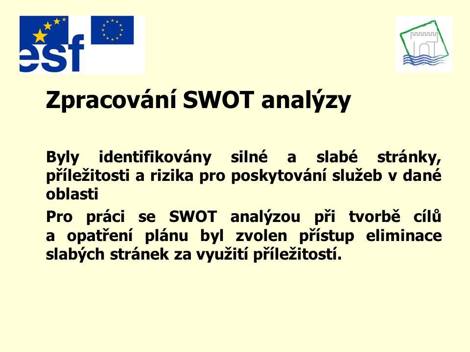 Zpracování SWOT analýzy Byly identifikovány silné a slabé stránky, příležitosti a rizika pro poskytování služeb v dané oblasti Pro práci se SWOT analýzou při tvorbě cílů a opatření plánu byl zvolen přístup eliminace slabých stránek za využití příležitostí.