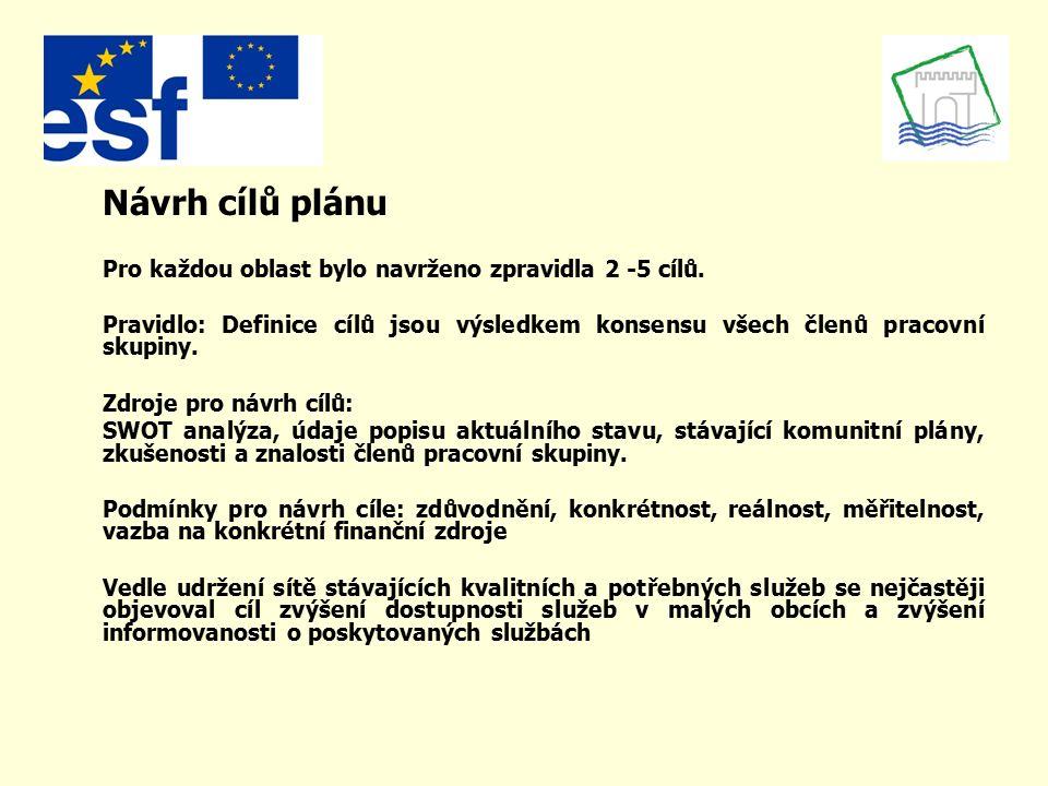 Návrh cílů plánu Pro každou oblast bylo navrženo zpravidla 2 -5 cílů.