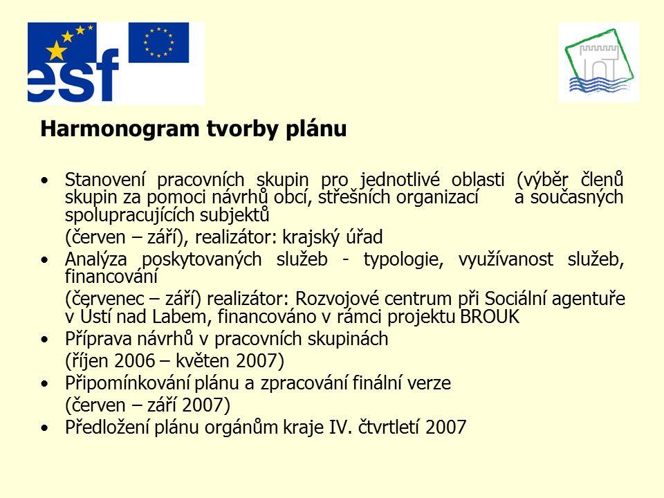 Harmonogram tvorby plánu Stanovení pracovních skupin pro jednotlivé oblasti (výběr členů skupin za pomoci návrhů obcí, střešních organizací a současný