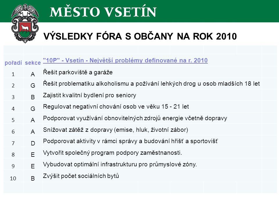 VÝSLEDKY FÓRA S OBČANY NA ROK 2010 pořadísekce 10P - Vsetín - Největší problémy definované na r.
