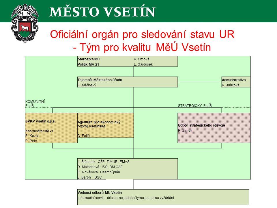 Oficiální orgán pro sledování stavu UR - Tým pro kvalitu MěÚ Vsetín Starostka MÚK.