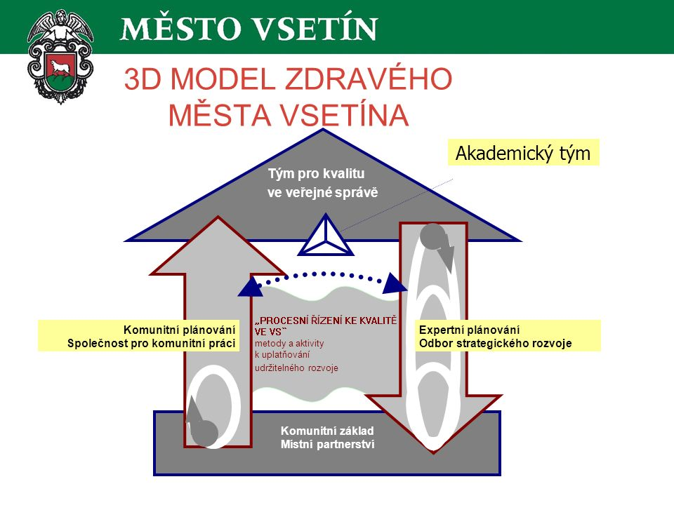 """3D MODEL ZDRAVÉHO MĚSTA VSETÍNA """"PROCESNÍ ŘÍZENÍ KE KVALITĚ VE VS metody a aktivity k uplatňování udržitelného rozvoje Komunitní základ Místní partnerství Komunitní plánování Společnost pro komunitní práci Akademický tým Expertní plánování Odbor strategického rozvoje Tým pro kvalitu ve veřejné správě"""
