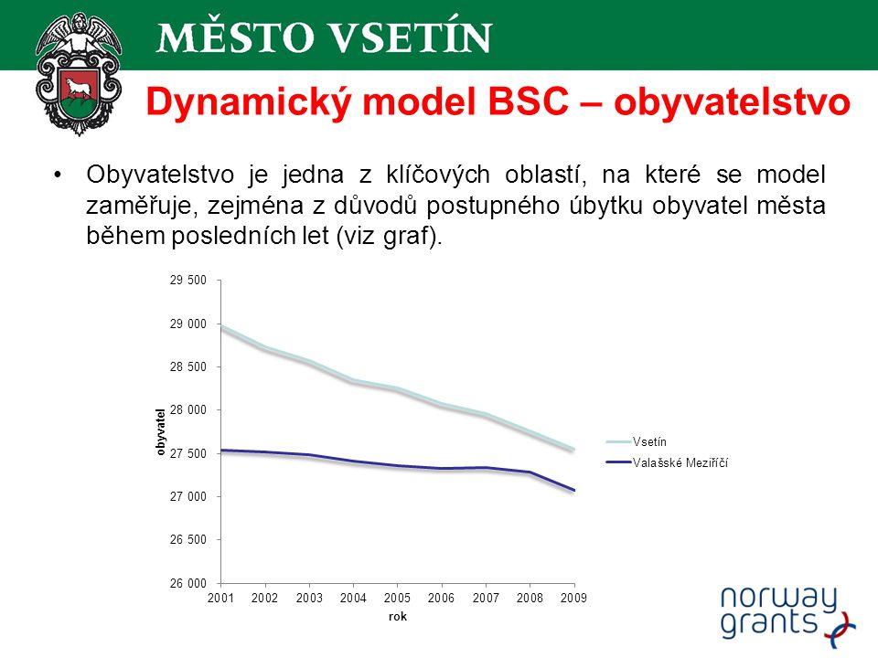 Obyvatelstvo je jedna z klíčových oblastí, na které se model zaměřuje, zejména z důvodů postupného úbytku obyvatel města během posledních let (viz graf).