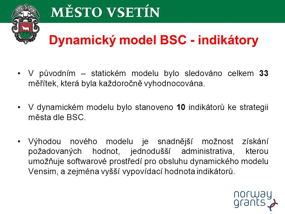 Dynamický model BSC - indikátory V původním – statickém modelu bylo sledováno celkem 33 měřítek, která byla každoročně vyhodnocována.