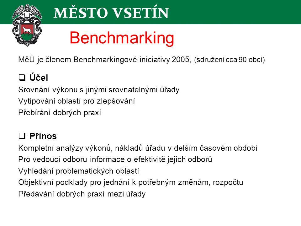Benchmarking MěÚ je členem Benchmarkingové iniciativy 2005, (sdružení cca 90 obcí)  Účel Srovnání výkonu s jinými srovnatelnými úřady Vytipování oblastí pro zlepšování Přebírání dobrých praxí  Přínos Kompletní analýzy výkonů, nákladů úřadu v delším časovém období Pro vedoucí odboru informace o efektivitě jejich odborů Vyhledání problematických oblastí Objektivní podklady pro jednání k potřebným změnám, rozpočtu Předávání dobrých praxí mezi úřady