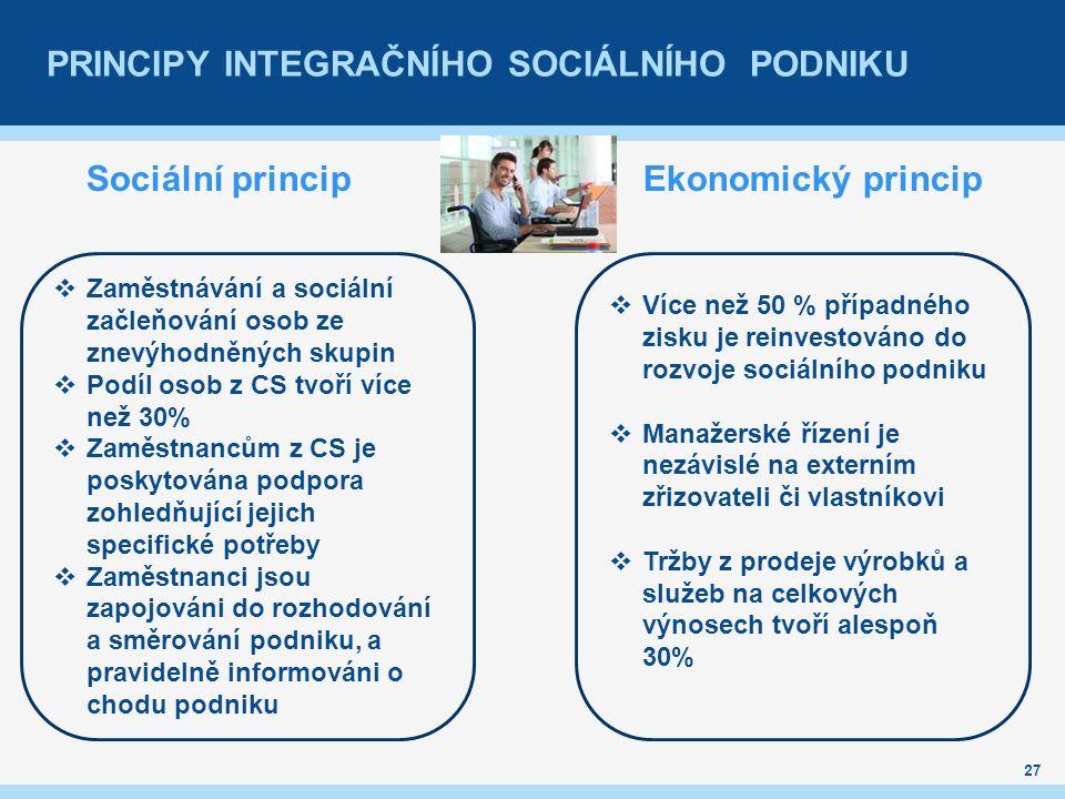 PRINCIPY INTEGRAČNÍHO SOCIÁLNÍHO PODNIKU 27 Sociální princip Ekonomický princip  Zaměstnávání a sociální začleňování osob ze znevýhodněných skupin  Podíl osob z CS tvoří více než 30%  Zaměstnancům z CS je poskytována podpora zohledňující jejich specifické potřeby  Zaměstnanci jsou zapojováni do rozhodování a směrování podniku, a pravidelně informováni o chodu podniku  Více než 50 % případného zisku je reinvestováno do rozvoje sociálního podniku  Manažerské řízení je nezávislé na externím zřizovateli či vlastníkovi  Tržby z prodeje výrobků a služeb na celkových výnosech tvoří alespoň 30%