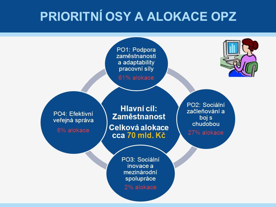 TYPY A DRUHY VÝZEV / PROJEKTŮ 45 OP LZZOPZ (typy výzev) – doplňkové rozlišení ŘO Výzvy pro individuální projektyUzavřené výzvy pro projekty přímého přidělení Výzvy pro grantové projektyOtevřené výzvy pro soutěžní projekty OPZ (druhy výzev) Kolová výzva Má jedno kolo příjmu žádostí, poté je výzva uzavřena a již není možné do ní předkládat žádosti o podporu.