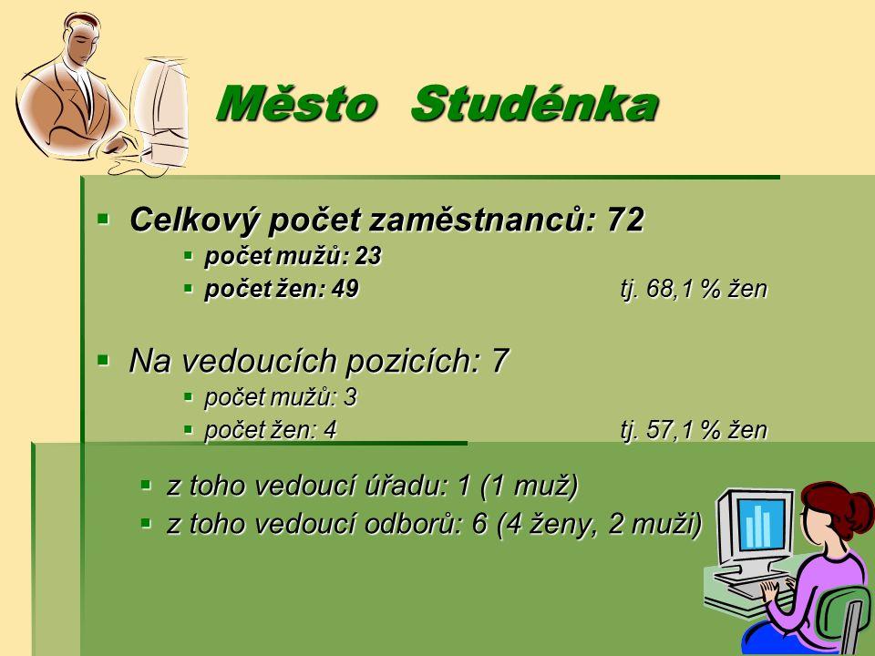 Město Studénka  Celkový počet zaměstnanců: 72  počet mužů: 23  počet žen: 49tj.