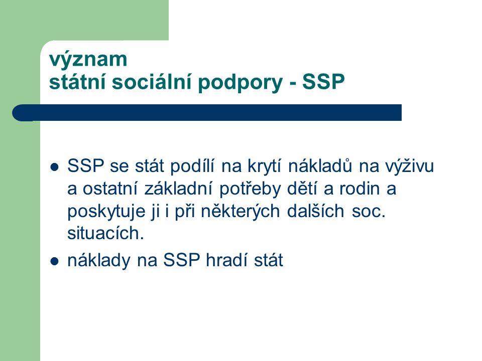 význam státní sociální podpory - SSP SSP se stát podílí na krytí nákladů na výživu a ostatní základní potřeby dětí a rodin a poskytuje ji i při některých dalších soc.
