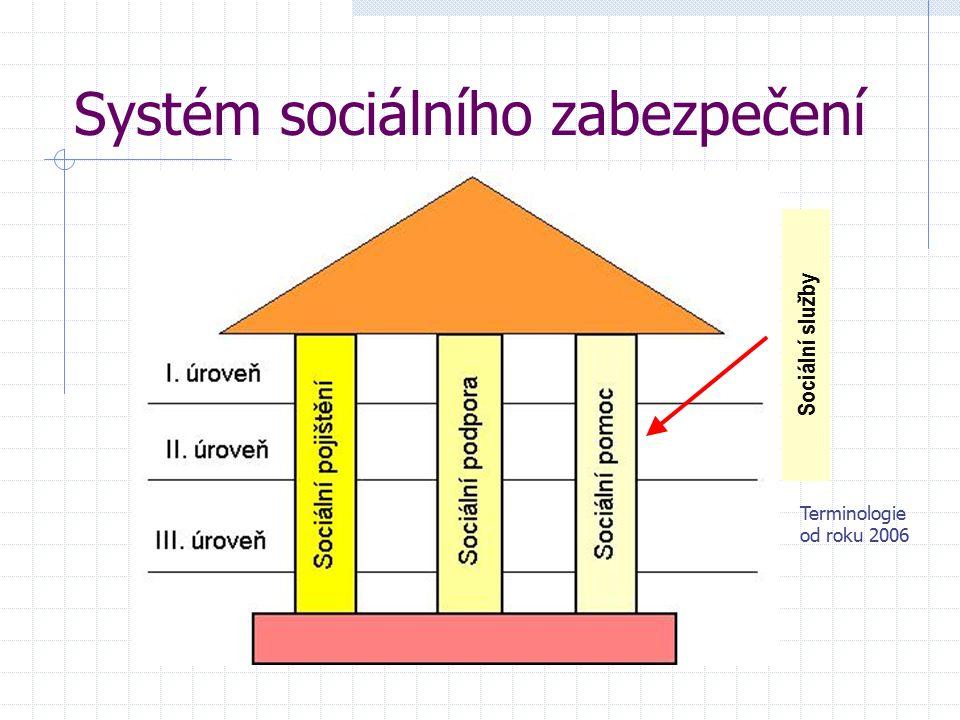 Systém sociálního zabezpečení Sociální služby Terminologie od roku 2006