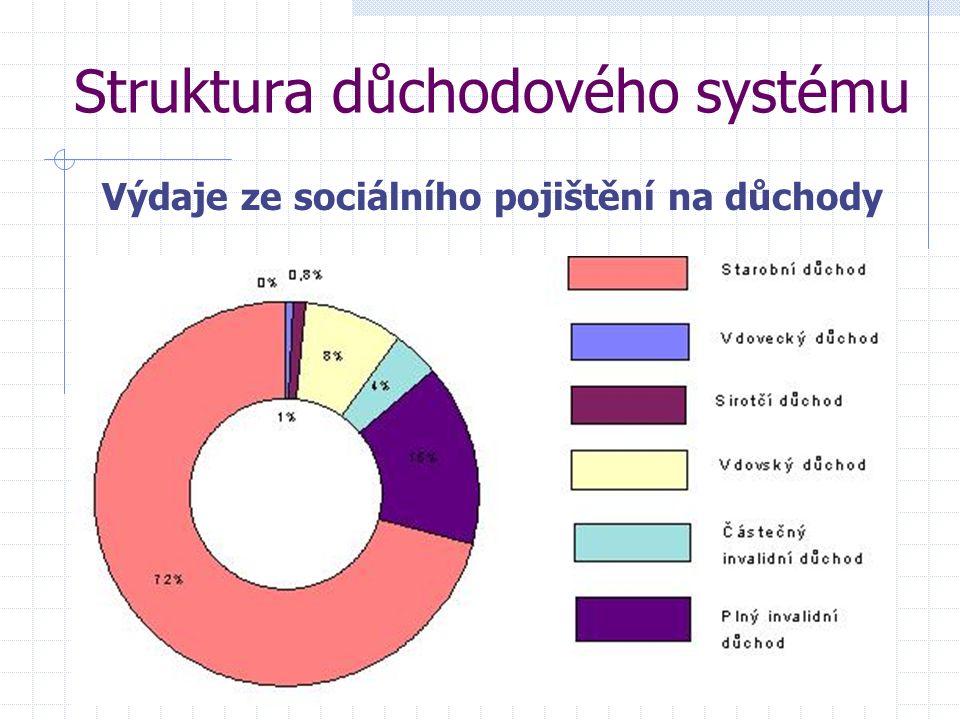 Struktura důchodového systému Výdaje ze sociálního pojištění na důchody