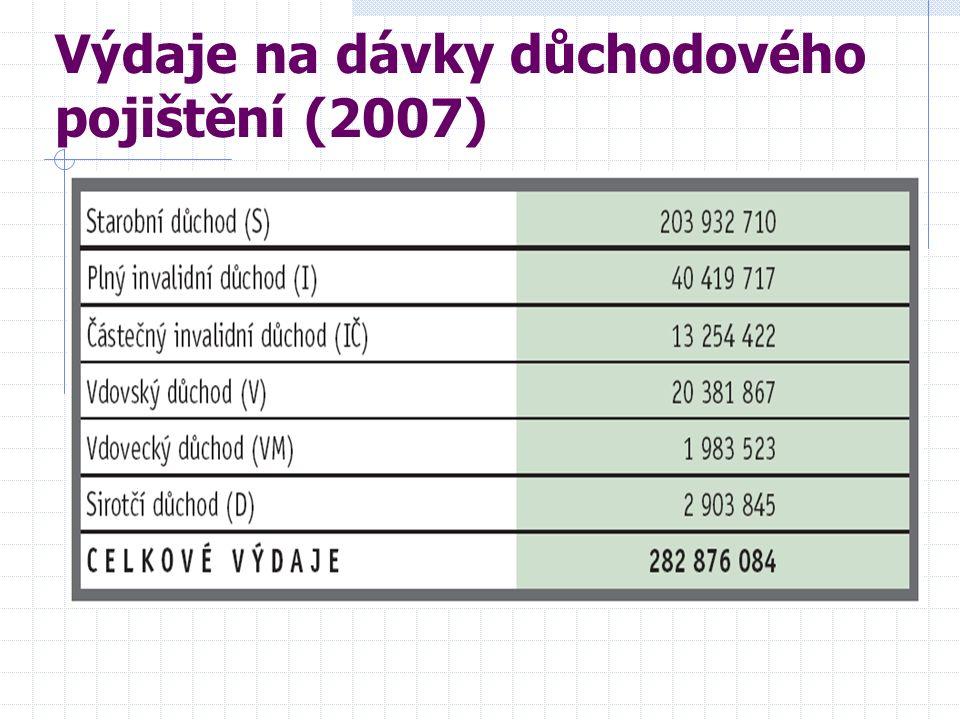 Výdaje na dávky důchodového pojištění (2007)