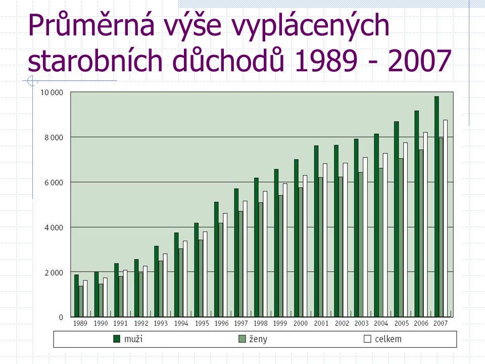 Průměrná výše vyplácených starobních důchodů 1989 - 2007