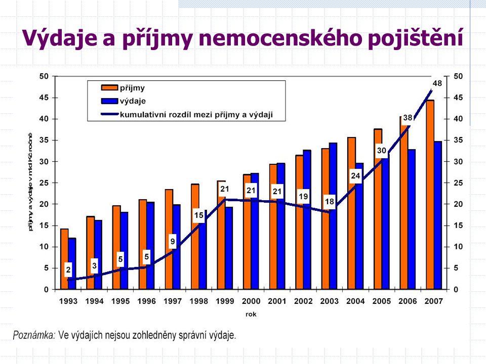 Výdaje a příjmy nemocenského pojištění