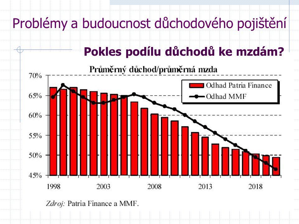 Problémy a budoucnost důchodového pojištění Pokles podílu důchodů ke mzdám