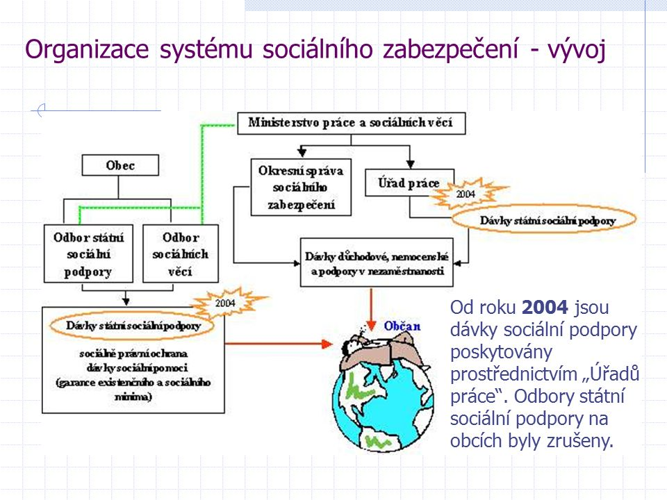 """Organizace systému sociálního zabezpečení - vývoj Od roku 2004 jsou dávky sociální podpory poskytovány prostřednictvím """"Úřadů práce ."""