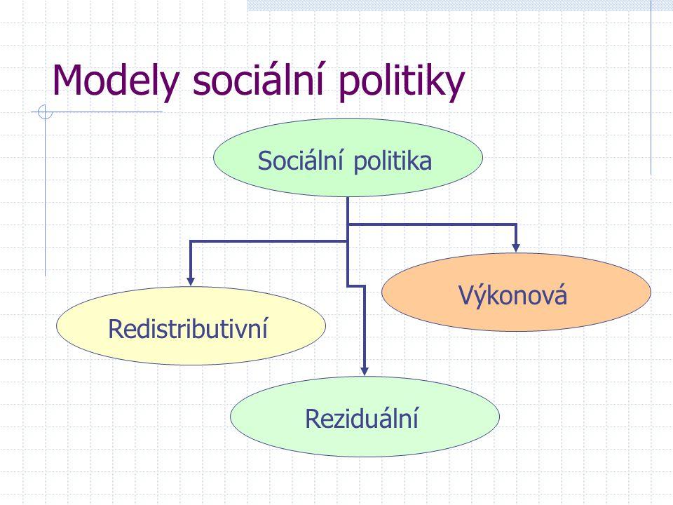Modely sociální politiky Sociální politika Redistributivní Reziduální Výkonová