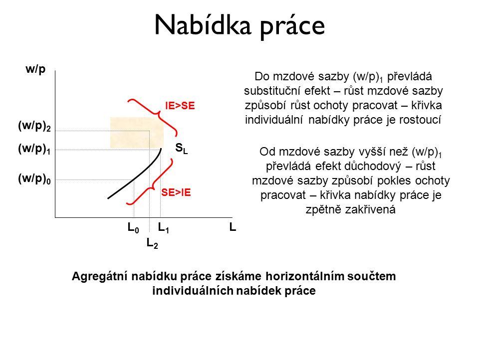 Nabídka práce L (w/p) 0 (w/p) 1 L0L0 L1L1 (w/p) 2 L2L2 w/p SLSL Do mzdové sazby (w/p) 1 převládá substituční efekt – růst mzdové sazby způsobí růst ochoty pracovat – křivka individuální nabídky práce je rostoucí Od mzdové sazby vyšší než (w/p) 1 převládá efekt důchodový – růst mzdové sazby způsobí pokles ochoty pracovat – křivka nabídky práce je zpětně zakřivená SE>IE IE>SE Agregátní nabídku práce získáme horizontálním součtem individuálních nabídek práce