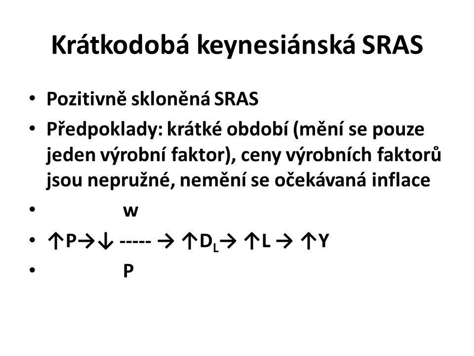 Krátkodobá keynesiánská SRAS Pozitivně skloněná SRAS Předpoklady: krátké období (mění se pouze jeden výrobní faktor), ceny výrobních faktorů jsou nepružné, nemění se očekávaná inflace w ↑P→↓ ----- → ↑D L → ↑L → ↑Y P