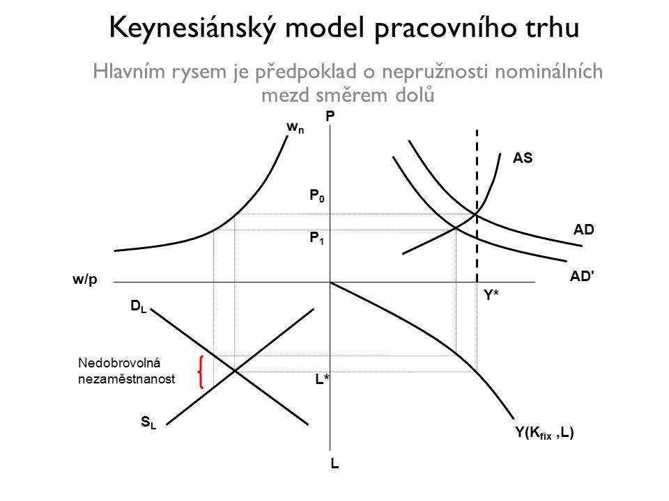 Keynesiánský model pracovního trhu Hlavním rysem je předpoklad o nepružnosti nominálních mezd směrem dolů Y*Y* L*L* Y(K fix,L) w/p L wnwn P AS AD AD P1P1 P0P0 DLDL SLSL Nedobrovolná nezaměstnanost
