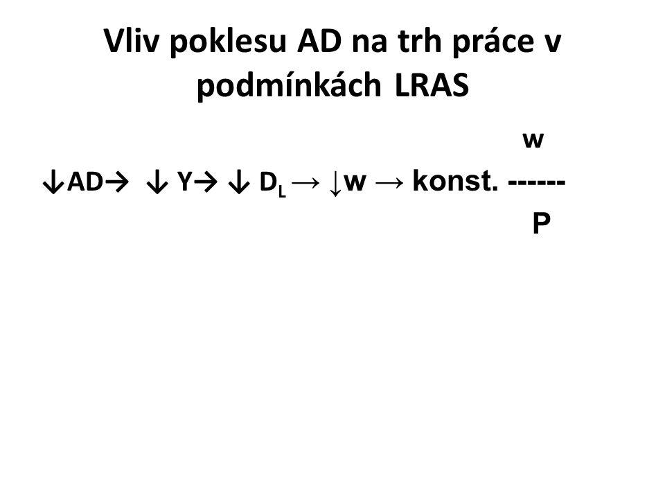 w ↓AD→ ↓ Y→ ↓ D L → ↓w → konst. ------ P Vliv poklesu AD na trh práce v podmínkách LRAS