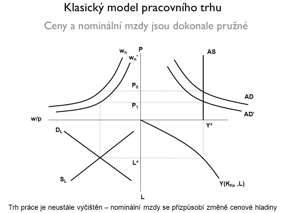 Klasický model pracovního trhu Ceny a nominální mzdy jsou dokonale pružné Y*Y* L*L* Y(K fix,L) w/p L wnwn P AS AD AD P1P1 P0P0 DLDL SLSL wn wn Trh práce je neustále vyčištěn – nominální mzdy se přizpůsobí změně cenové hladiny