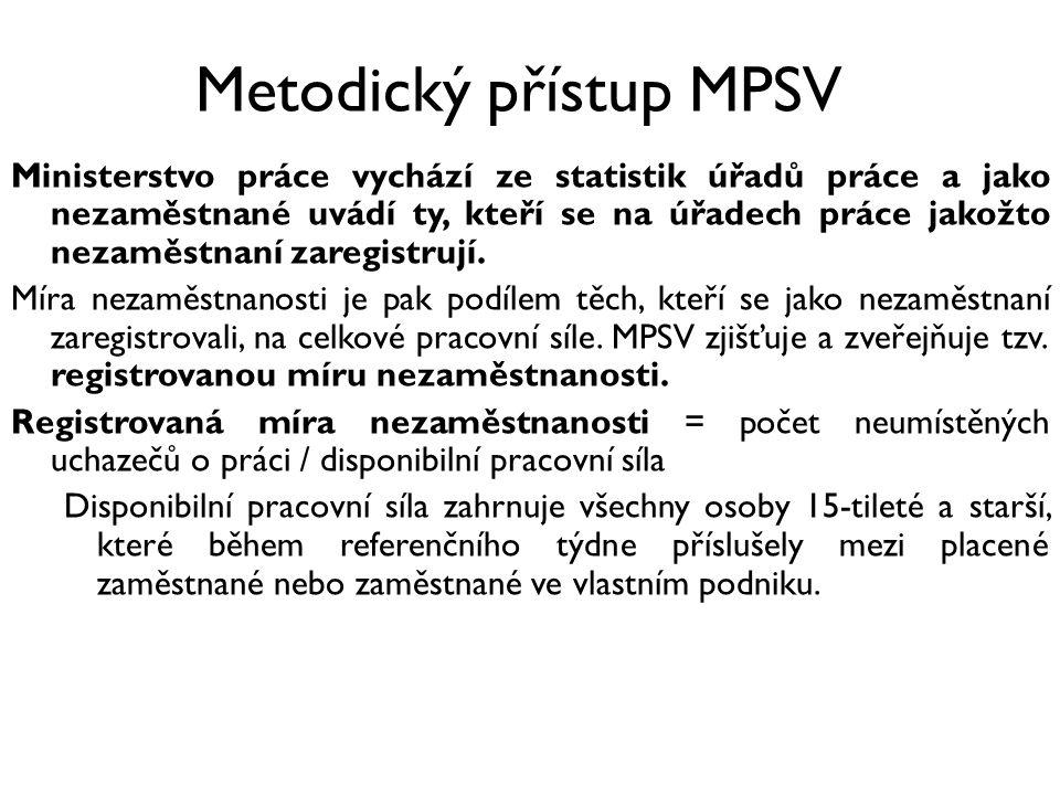 Metodický přístup MPSV Ministerstvo práce vychází ze statistik úřadů práce a jako nezaměstnané uvádí ty, kteří se na úřadech práce jakožto nezaměstnaní zaregistrují.
