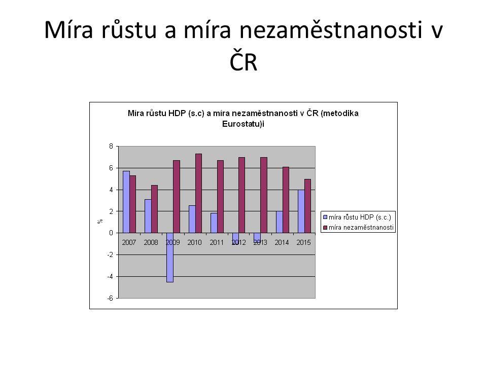 Míra růstu a míra nezaměstnanosti v ČR