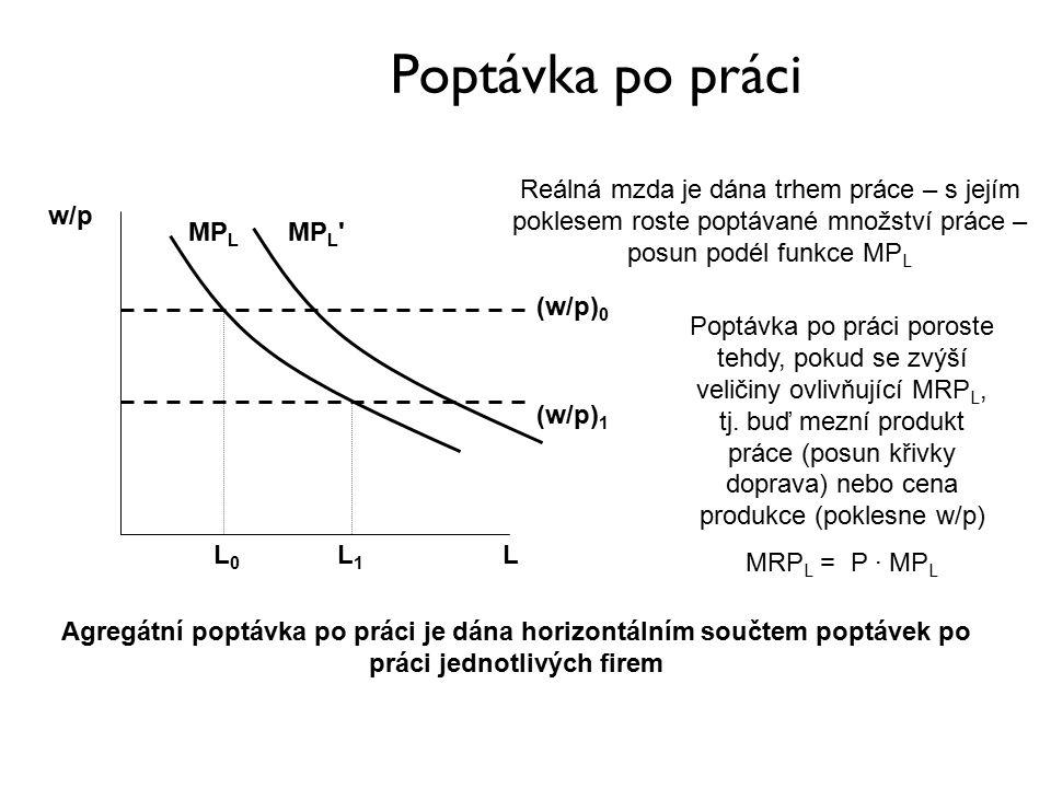 Poptávka po práci MP L w/p L (w/p) 0 (w/p) 1 L0L0 L1L1 Reálná mzda je dána trhem práce – s jejím poklesem roste poptávané množství práce – posun podél funkce MP L Poptávka po práci poroste tehdy, pokud se zvýší veličiny ovlivňující MRP L, tj.