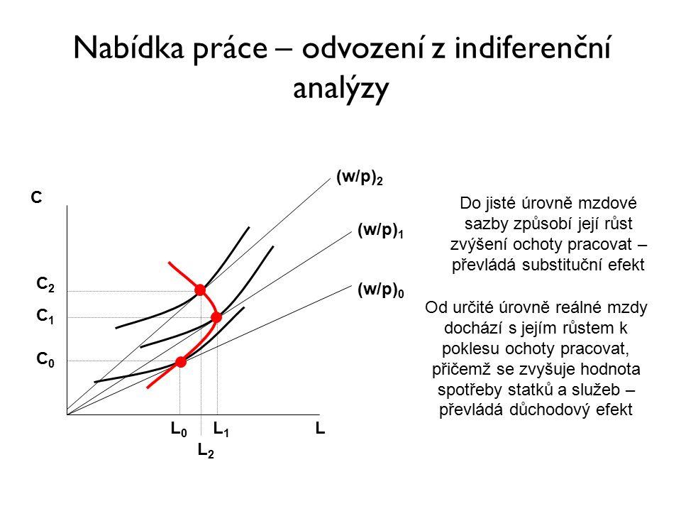 Nabídka práce – odvození z indiferenční analýzy C L (w/p) 0 (w/p) 1 L0L0 L1L1 C0C0 C1C1 (w/p) 2 L2L2 C2C2 Do jisté úrovně mzdové sazby způsobí její růst zvýšení ochoty pracovat – převládá substituční efekt Od určité úrovně reálné mzdy dochází s jejím růstem k poklesu ochoty pracovat, přičemž se zvyšuje hodnota spotřeby statků a služeb – převládá důchodový efekt