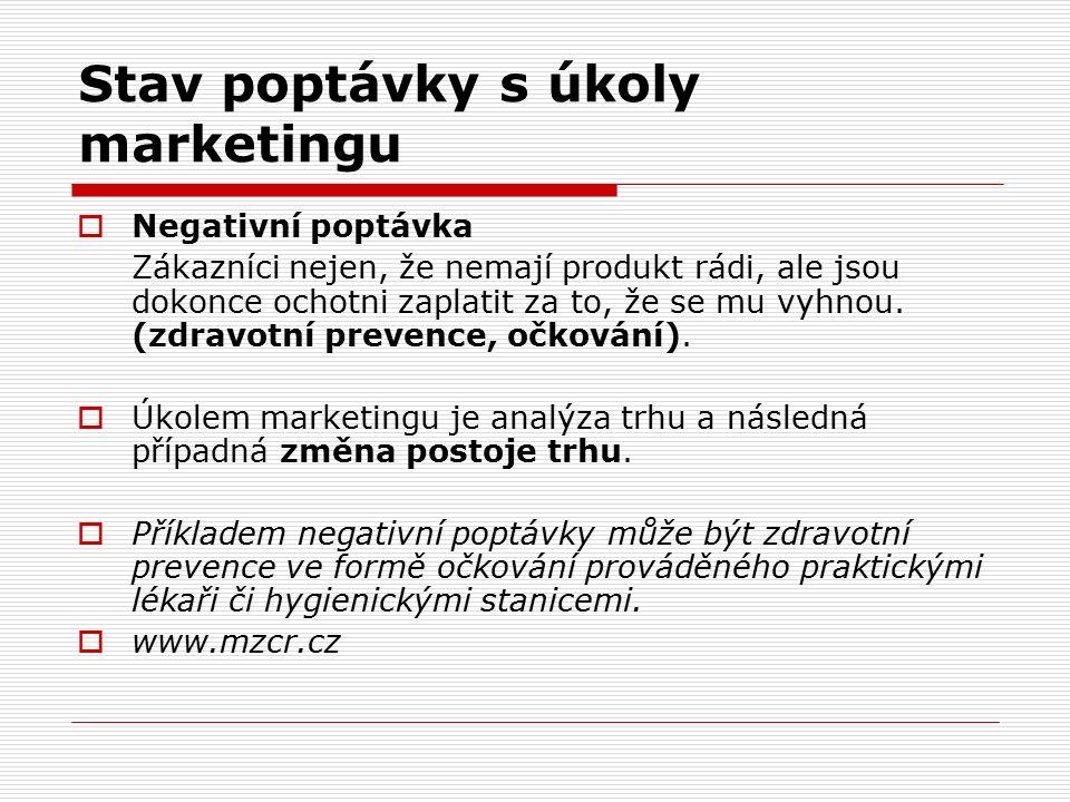 Stav poptávky s úkoly marketingu  Negativní poptávka Zákazníci nejen, že nemají produkt rádi, ale jsou dokonce ochotni zaplatit za to, že se mu vyhno