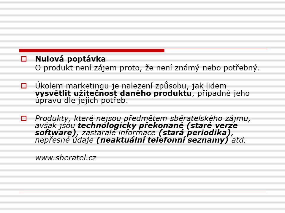  Nulová poptávka O produkt není zájem proto, že není známý nebo potřebný.  Úkolem marketingu je nalezení způsobu, jak lidem vysvětlit užitečnost dan