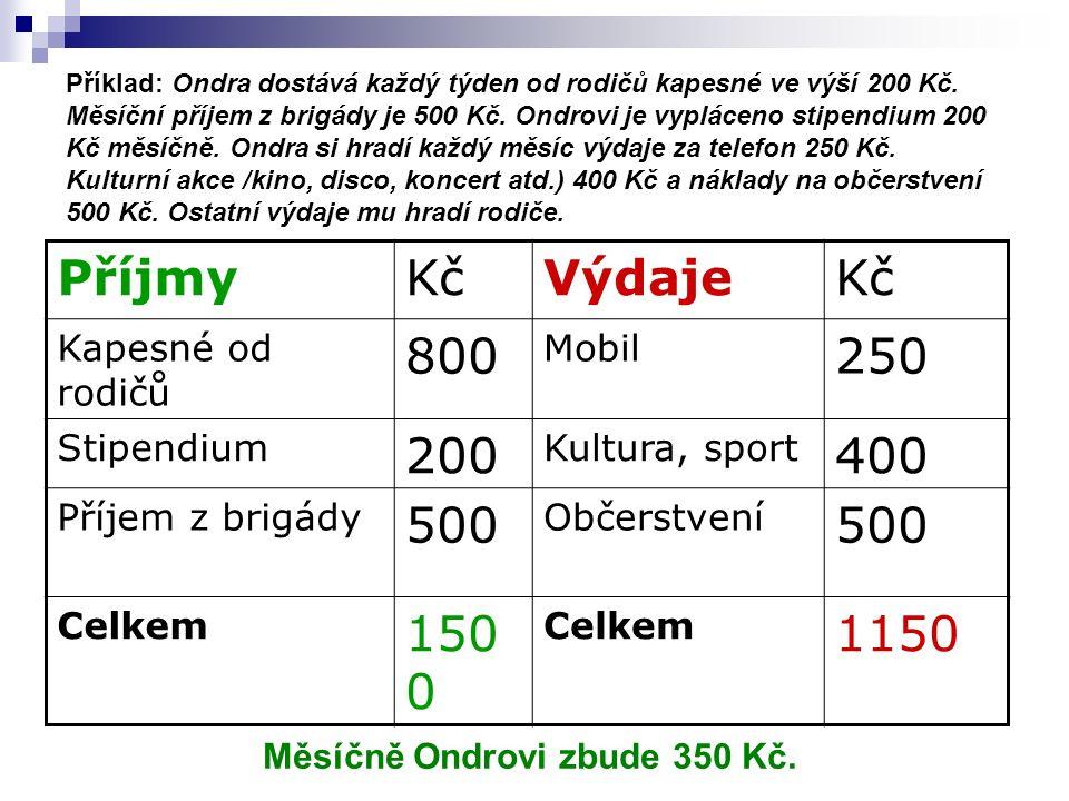 Příklad: Ondra dostává každý týden od rodičů kapesné ve výší 200 Kč.