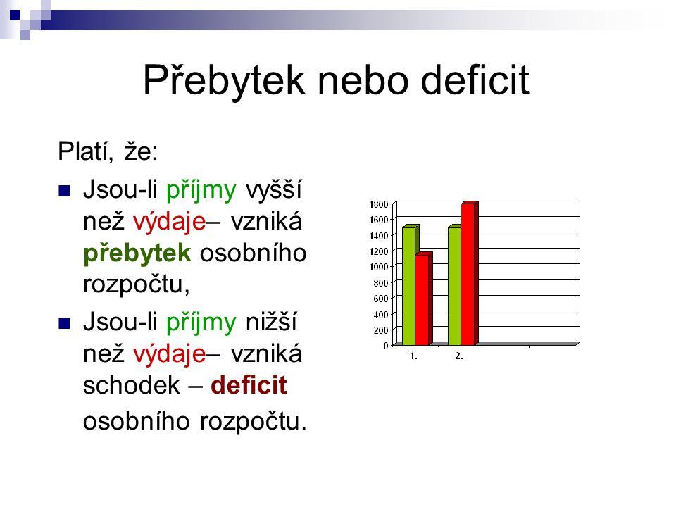 Přebytek nebo deficit Platí, že: Jsou-li příjmy vyšší než výdaje– vzniká přebytek osobního rozpočtu, Jsou-li příjmy nižší než výdaje– vzniká schodek – deficit osobního rozpočtu.