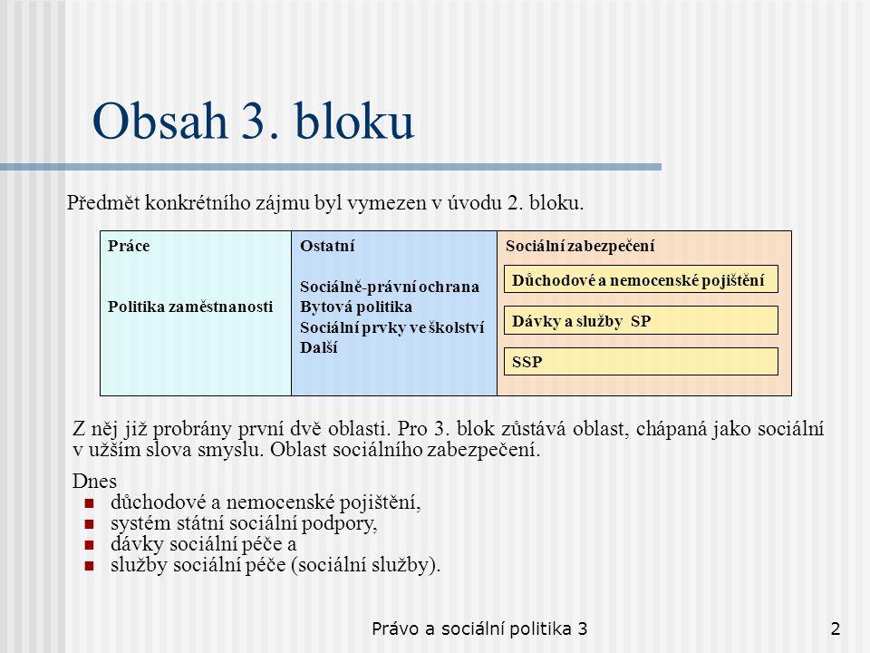 Právo a sociální politika 32 Obsah 3. bloku Předmět konkrétního zájmu byl vymezen v úvodu 2. bloku. Práce Politika zaměstnanosti Ostatní Sociálně-práv