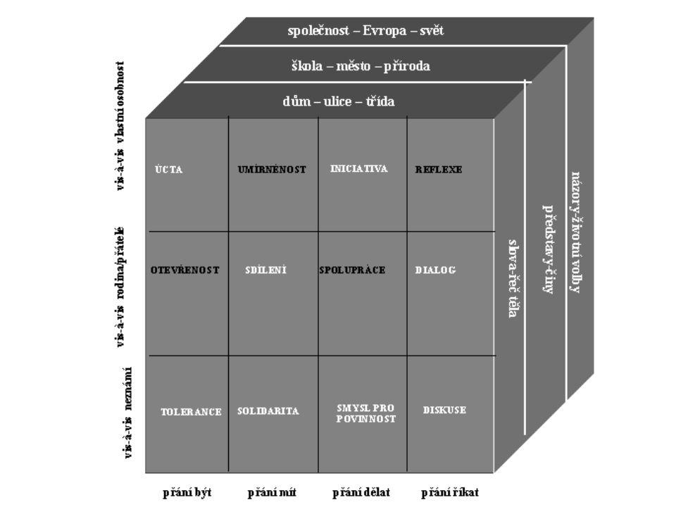 Tři fáze výuky z didaktického hlediska Stimulace zájmu o téma – zasazení do kontextu (střídání oblastí: zažité / viděné a slyšené / přečtené) Analýza – identifikace principu, práva, hodnoty (prezentace, debata, průzkum, projekt) Finalizace – různé formy předvedení toho, co bylo pochopeno (osobní výtvor, výstava, představení)