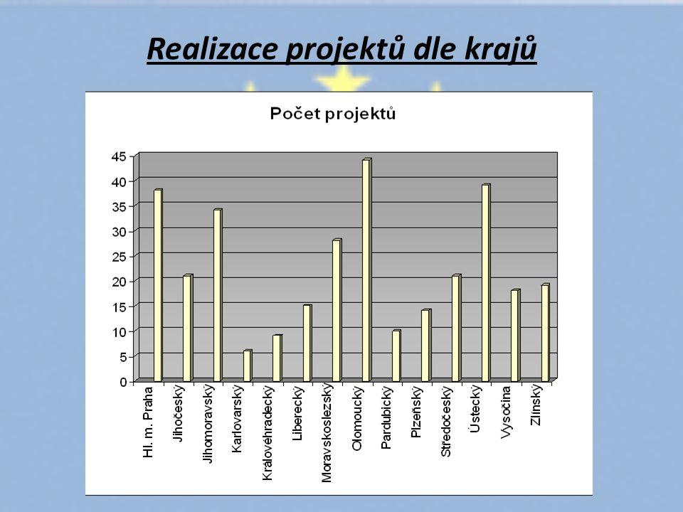 Realizace projektů dle krajů