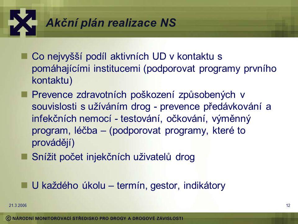 21.3.200612 Akční plán realizace NS Co nejvyšší podíl aktivních UD v kontaktu s pomáhajícími institucemi (podporovat programy prvního kontaktu) Prevence zdravotních poškození způsobených v souvislosti s užíváním drog - prevence předávkování a infekčních nemocí - testování, očkování, výměnný program, léčba – (podporovat programy, které to provádějí) Snížit počet injekčních uživatelů drog U každého úkolu – termín, gestor, indikátory