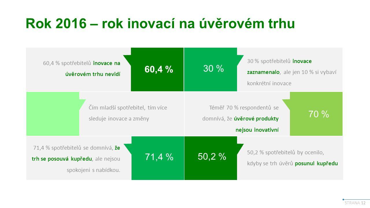 STRANA 12 Rok 2016 – rok inovací na úvěrovém trhu 60,4 % 71,4 % 30 % 70 % 50,2 % 60,4 % spotřebitelů inovace na úvěrovém trhu nevidí Čím mladší spotřebitel, tím více sleduje inovace a změny 71,4 % spotřebitelů se domnívá, že trh se posouvá kupředu, ale nejsou spokojeni s nabídkou.