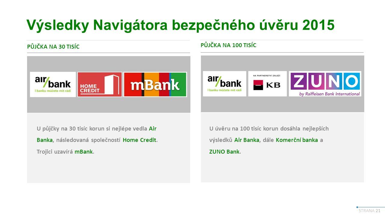 STRANA 21 Výsledky Navigátora bezpečného úvěru 2015 PŮJČKA NA 30 TISÍC PŮJČKA NA 100 TISÍC U půjčky na 30 tisíc korun si nejlépe vedla Air Banka, následovaná společností Home Credit.