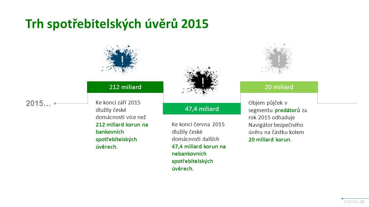 STRANA 05 Trh spotřebitelských úvěrů 2015 2015… 212 miliard 47,4 miliard 20 miliard Ke konci září 2015 dlužily české domácnosti více než 212 miliard korun na bankovních spotřebitelských úvěrech.