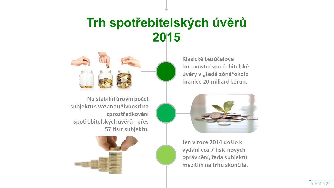 """STRANA 07 Trh spotřebitelských úvěrů 2015 Klasické bezúčelové hotovostní spotřebitelské úvěry v """"šedé zóně okolo hranice 20 miliard korun."""