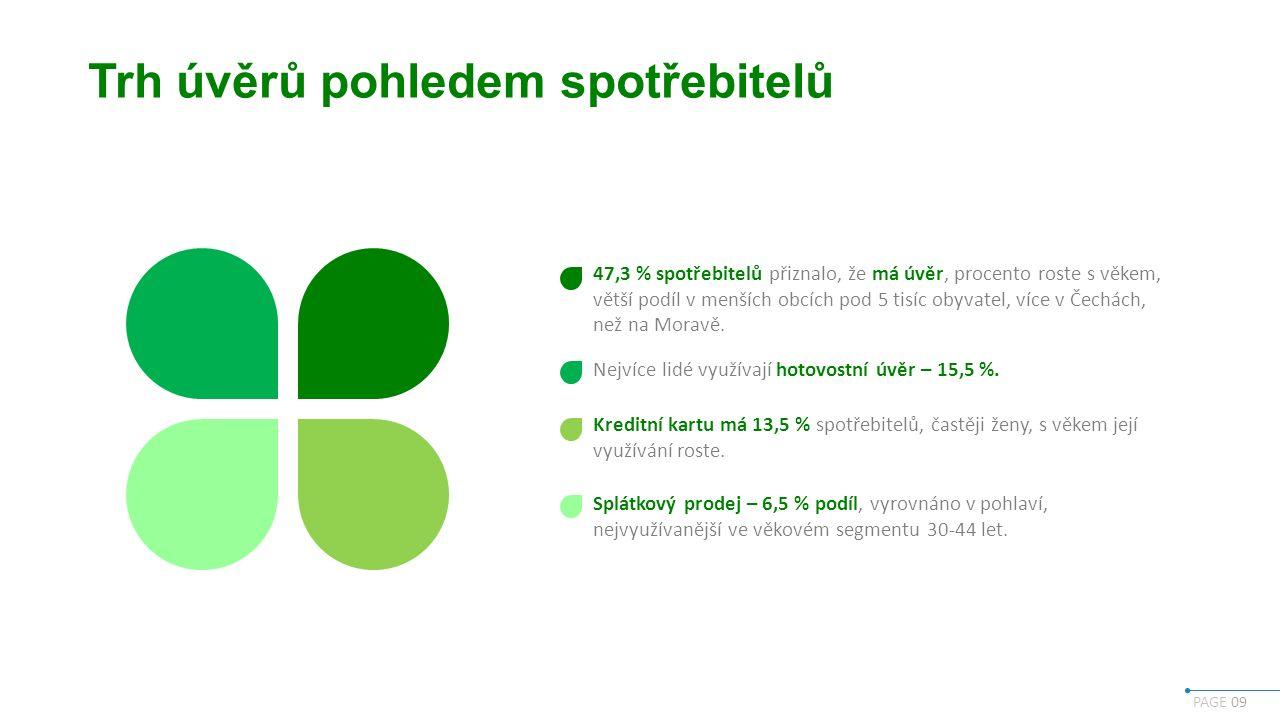 PAGE 09 Trh úvěrů pohledem spotřebitelů 47,3 % spotřebitelů přiznalo, že má úvěr, procento roste s věkem, větší podíl v menších obcích pod 5 tisíc obyvatel, více v Čechách, než na Moravě.