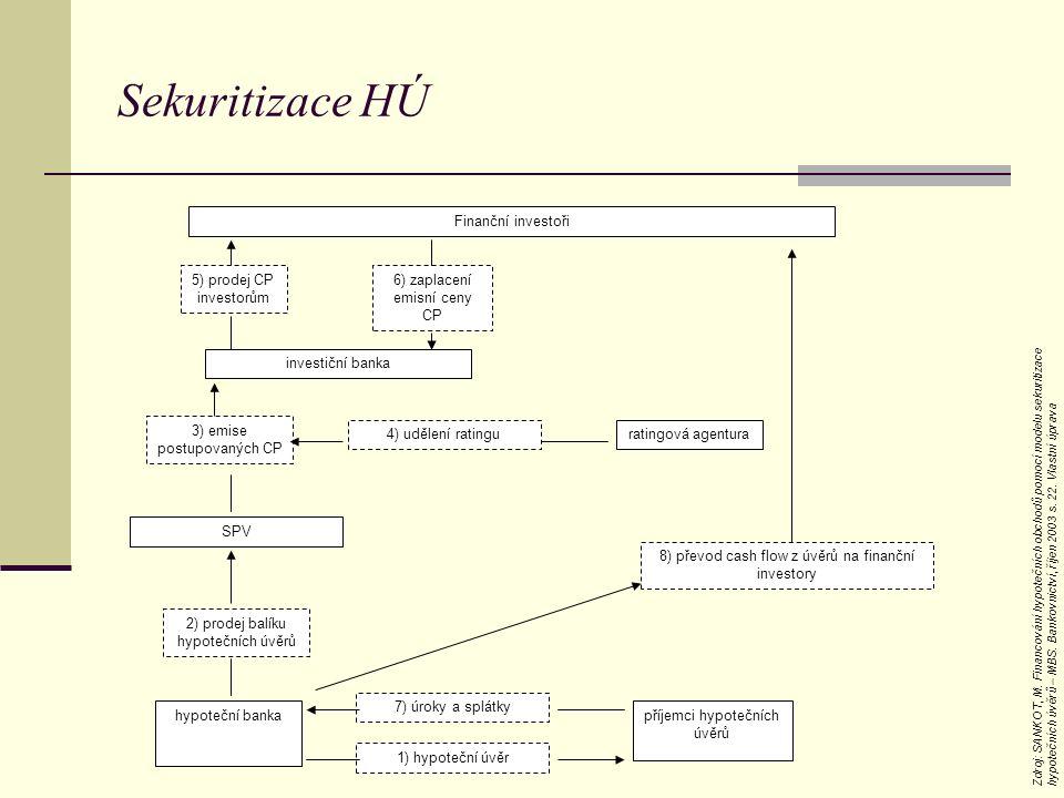 Sekuritizace HÚ Finanční investoři 5) prodej CP investorům 6) zaplacení emisní ceny CP investiční banka 3) emise postupovaných CP 4) udělení ratinguratingová agentura SPV 2) prodej balíku hypotečních úvěrů hypoteční banka 7) úroky a splátky 1) hypoteční úvěr příjemci hypotečních úvěrů 8) převod cash flow z úvěrů na finanční investory Zdroj: SANKOT, M.