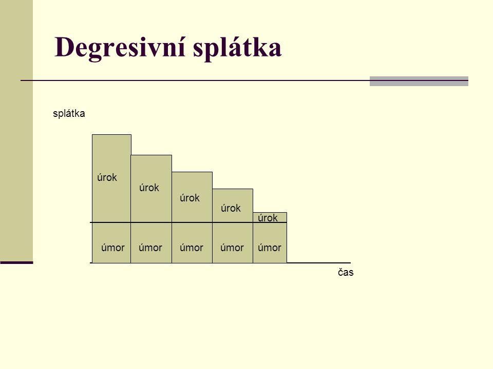 Degresivní splátka čas splátka úmor úrok