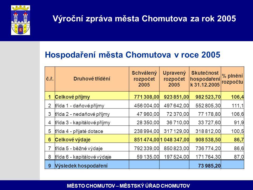 MĚSTO CHOMUTOV – MĚSTSKÝ ÚŘAD CHOMUTOV Hospodaření města Chomutova v roce 2005 Výroční zpráva města Chomutova za rok 2005 č.ř.Druhové třídění Schválený rozpočet 2005 Upravený rozpočet 2005 Skutečnost hospodaření k 31.12.2005 % plnění rozpočtu 1Celkové příjmy771 308,00923 851,00982 523,70106,4 2třída 1 - daňové příjmy456 004,00497 642,00552 805,30111,1 3třída 2 - nedaňové příjmy47 960,0072 370,0077 178,80106,6 4třída 3 - kapitálové příjmy28 350,0036 710,0033 727,6091,9 5třída 4 - přijaté dotace238 994,00317 129,00318 812,00100,5 6Celkové výdaje851 474,001 048 347,00908 538,5086,7 7třída 5 - běžné výdaje792 339,00850 823,00736 774,2086,6 8třída 6 - kapitálové výdaje59 135,00197 524,00171 764,3087,0 9Výsledek hospodaření 73 985,20