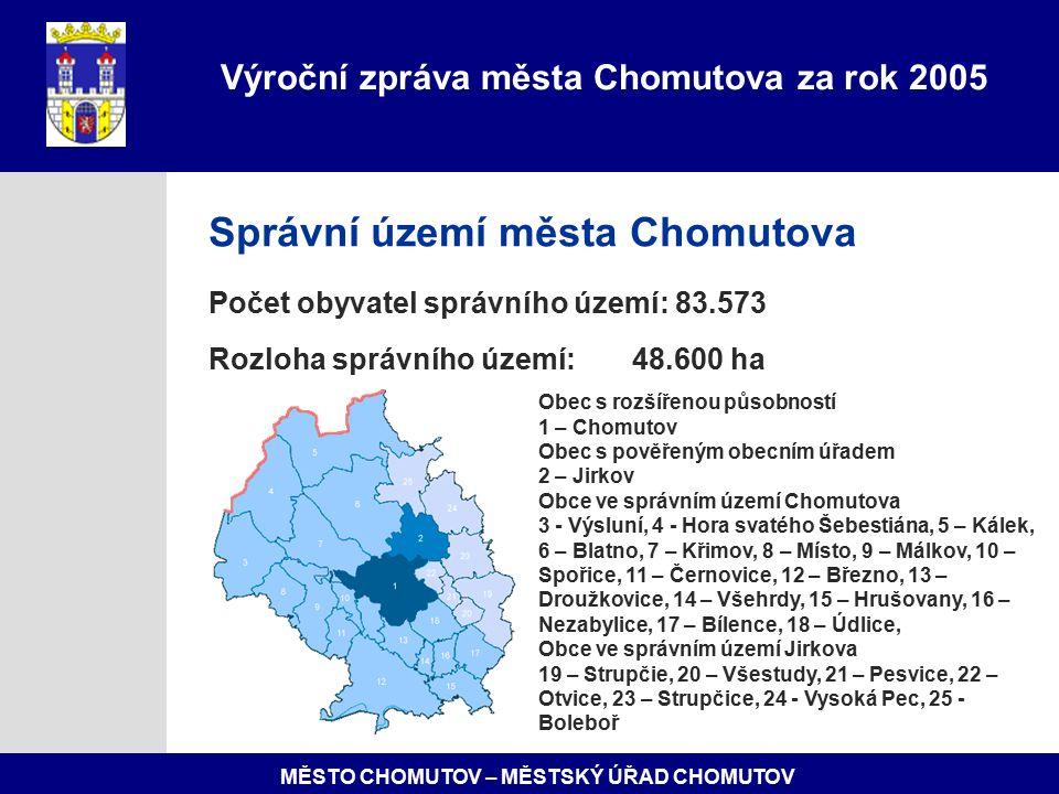 MĚSTO CHOMUTOV – MĚSTSKÝ ÚŘAD CHOMUTOV Anketa na téma spokojenosti občanů s činností Městského úřadu Chomutov proběhla v květnu 2005, prostřednictvím škol bylo rozdáno 10 500 anketních lístků, vyplněných bylo vráceno 4 188.