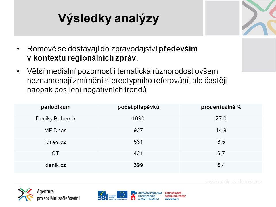 Výsledky analýzy Romové se dostávají do zpravodajství především v kontextu regionálních zpráv. Větší mediální pozornost i tematická různorodost ovšem
